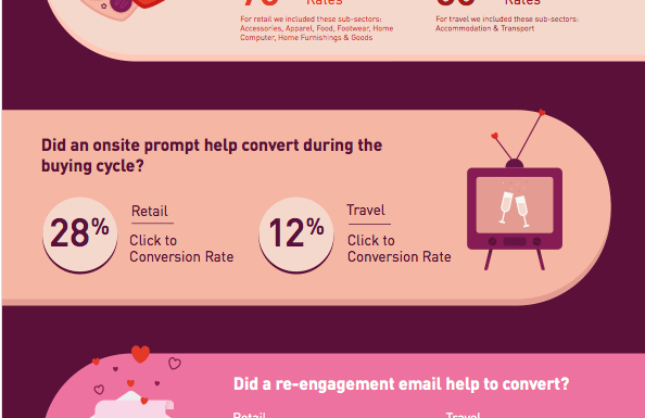 3 Valentine's Day Infographics eCommerce Businesses Should Not Ignore